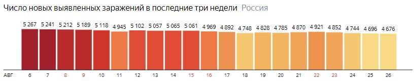 Число новых зараженных коронавирусом  по дням в России на 26 августа 2020 года