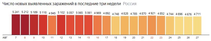 Число новых зараженных коронавирусом  по дням в России на 27 августа 2020 года