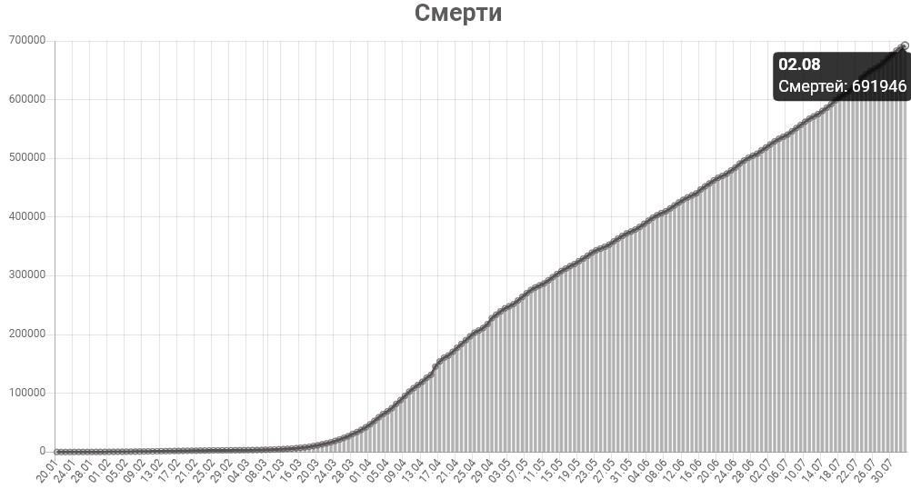 График смертей от КОВИД-19 в мире на 2 августа 2020 года.