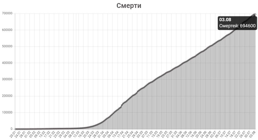 График смертей от КОВИД-19 в мире на 3 августа 2020 года.
