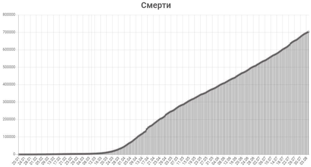 График смертей от КОВИД-19 в мире на 5 августа 2020 года.