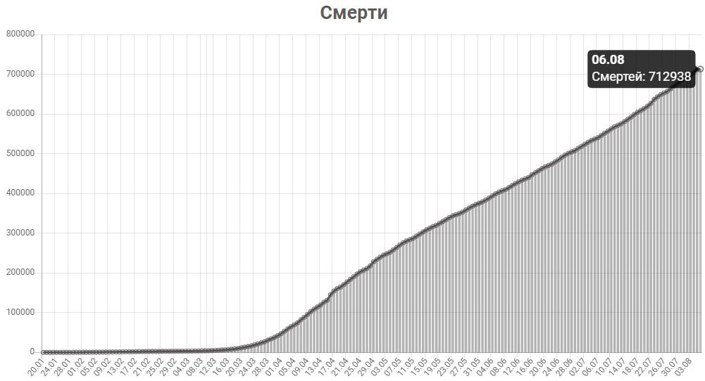 График смертей от КОВИД-19 в мире на 6 августа 2020 года.