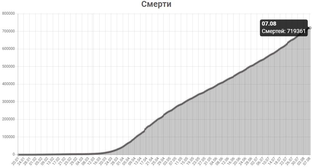 График смертей от КОВИД-19 в мире на 7 августа 2020 года.