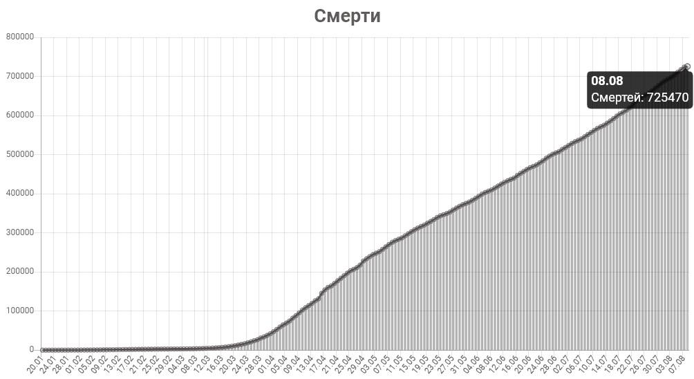 График смертей от КОВИД-19 в мире на 8 августа 2020 года.