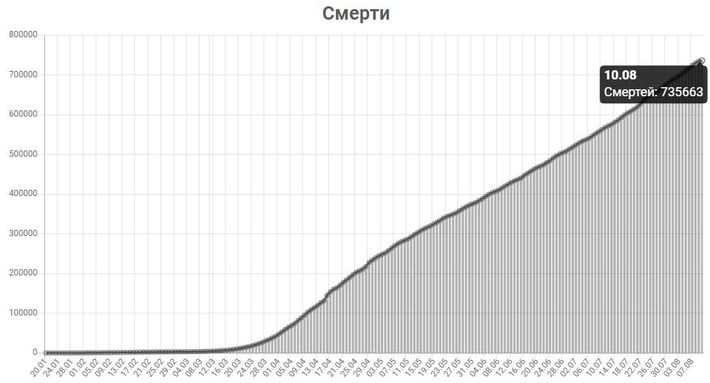 График смертей от КОВИД-19 в мире на 10 августа 2020 года.