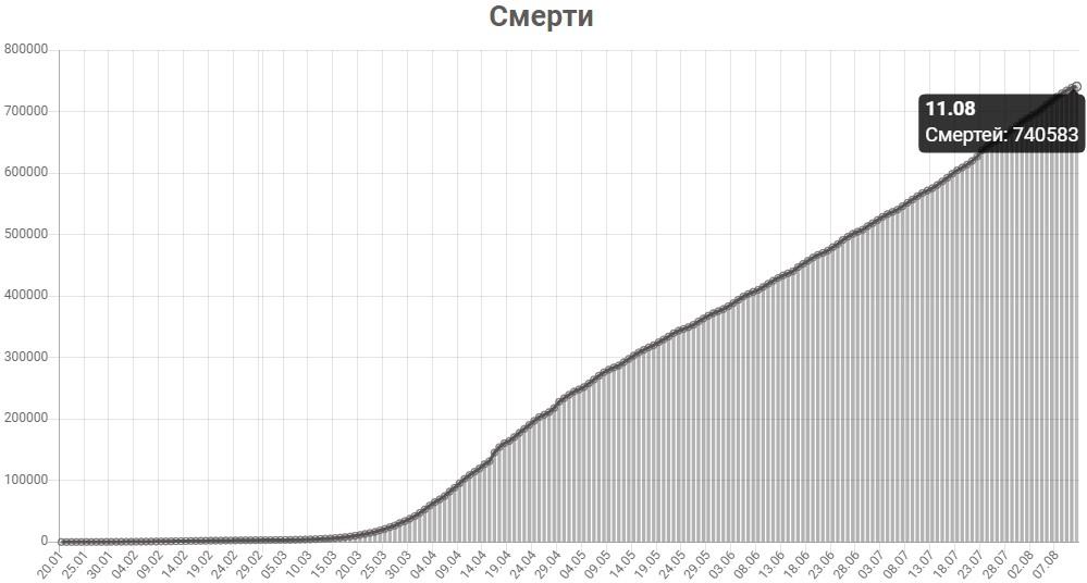 График смертей от КОВИД-19 в мире на 11 августа 2020 года.