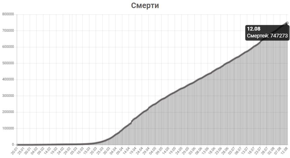График смертей от КОВИД-19 в мире на 12 августа 2020 года.