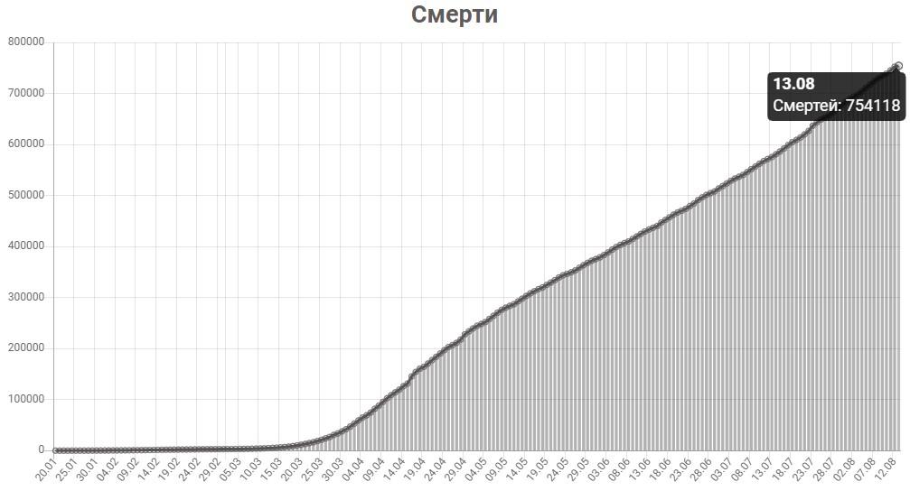График смертей от КОВИД-19 в мире на 13 августа 2020 года.
