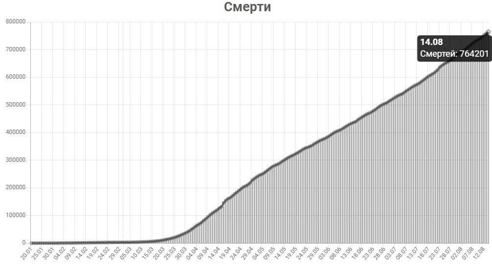 График смертей от КОВИД-19 в мире на 14 августа 2020 года.