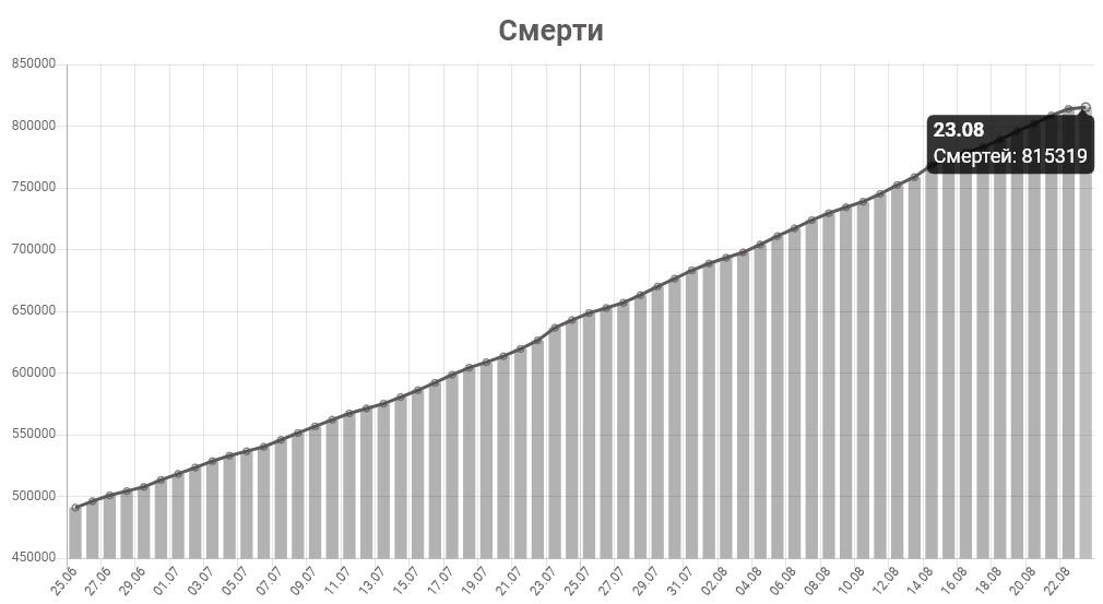 График смертей от КОВИД-19 в мире на 23 августа 2020 года.