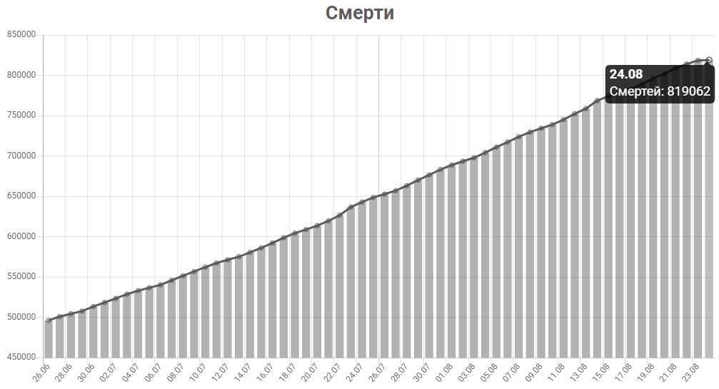 График смертей от КОВИД-19 в мире на 24 августа 2020 года.