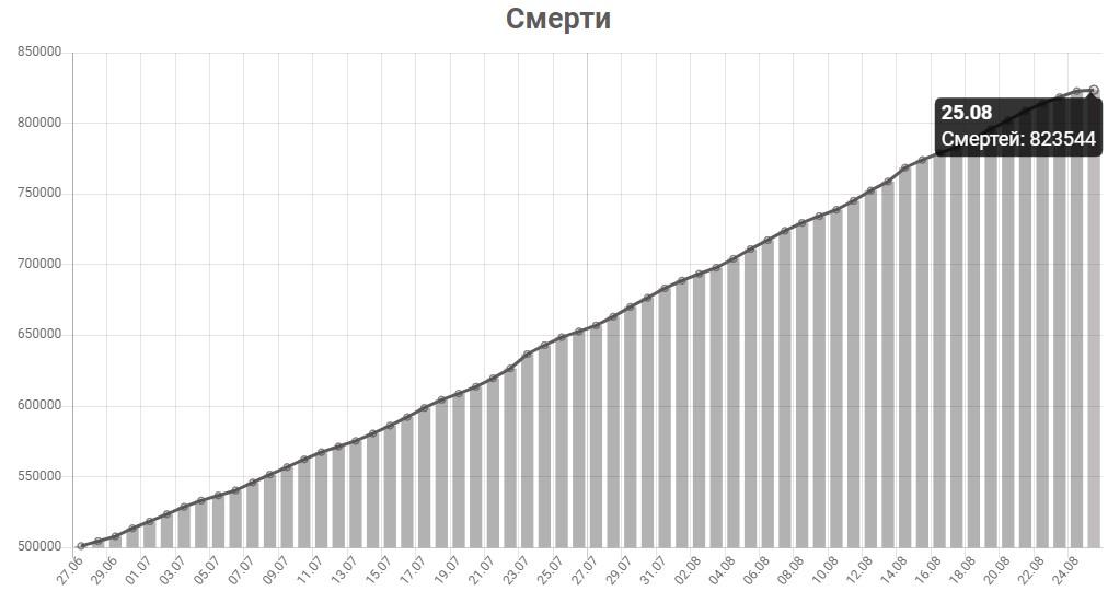 График смертей от КОВИД-19 в мире на 25 августа 2020 года.