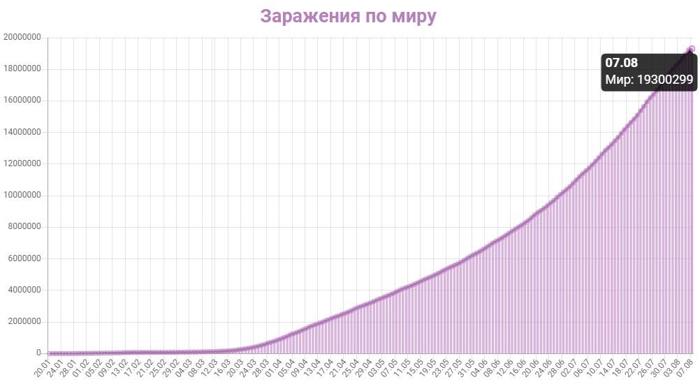 График заражения коронавирусом в мире на 7 августа 2020 года.