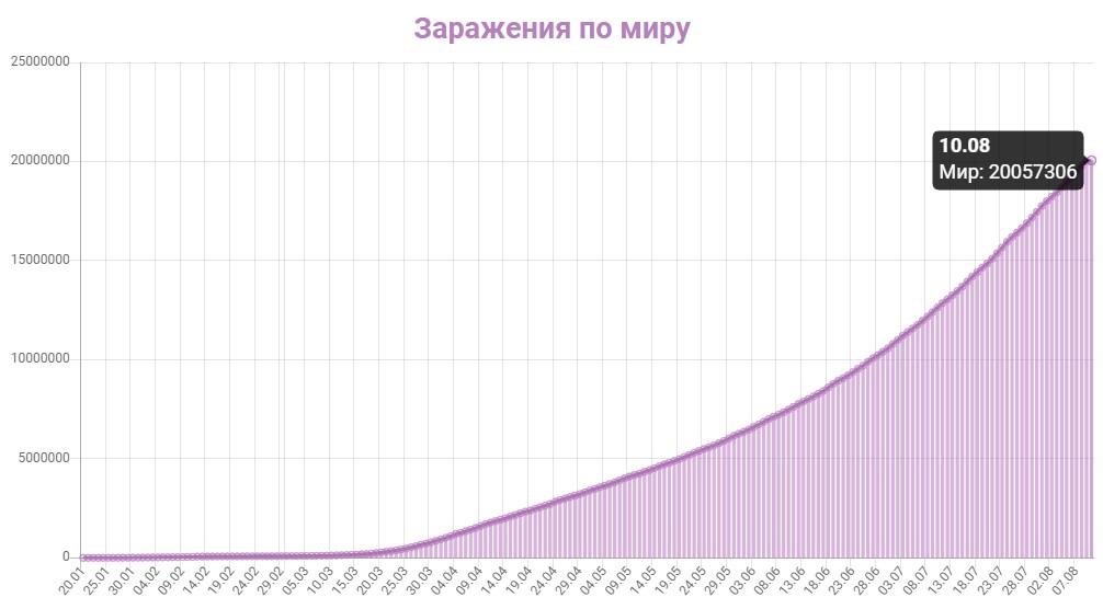 График заражения коронавирусом в мире на 10 августа 2020 года.
