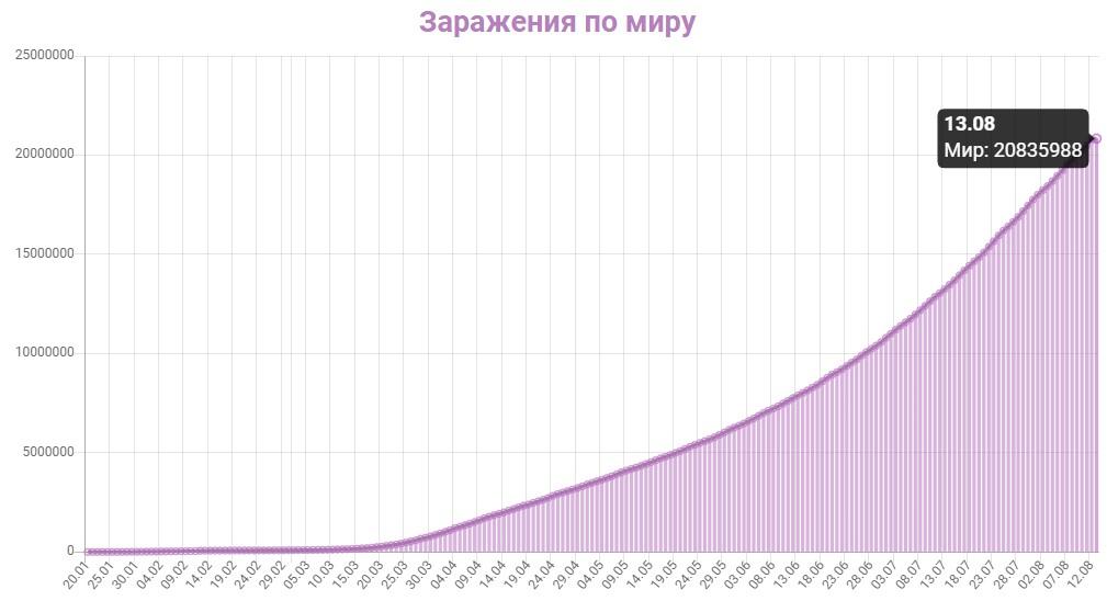 График заражения коронавирусом в мире на 13 августа 2020 года.