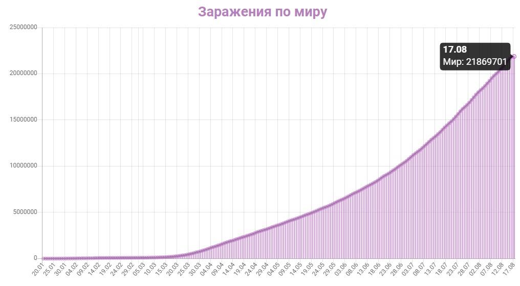 График заражения коронавирусом в мире на 17 августа 2020 года.