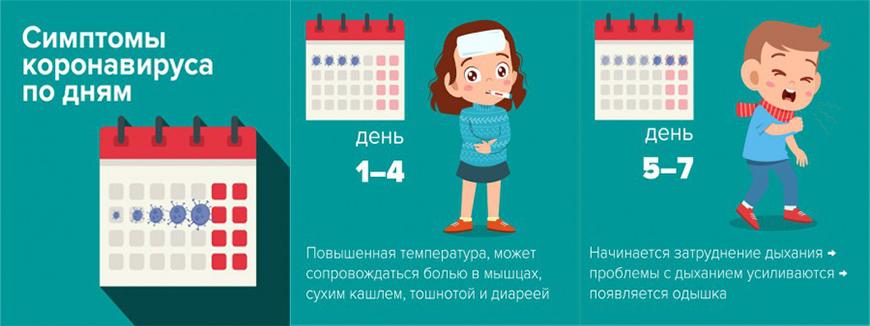 Симптомы коронавируса у подростков по дням: 1-4, 5-7 дней