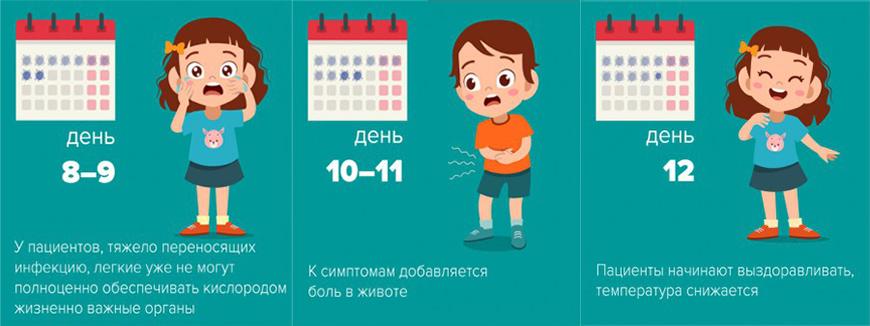 Симптомы коронавируса у подростков по дням: 8-9, 10-11, 12 дней
