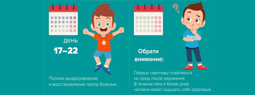 Симптомы коронавируса у подростков по дням: 17-22 дней