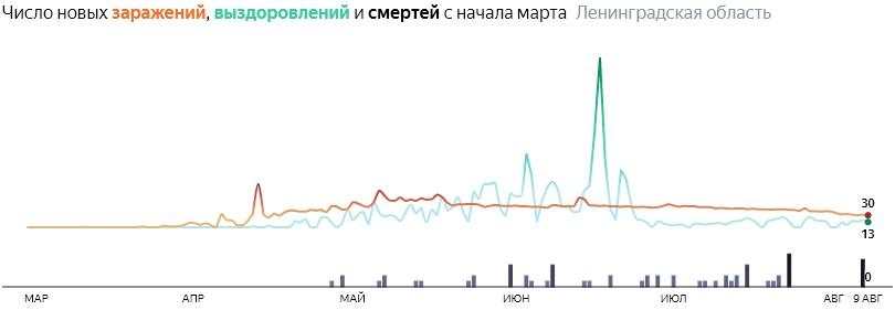 Ситуация с распространением КОВИД-вируса в ЛО по дням статистика в динамике на 9 августа 2020 года