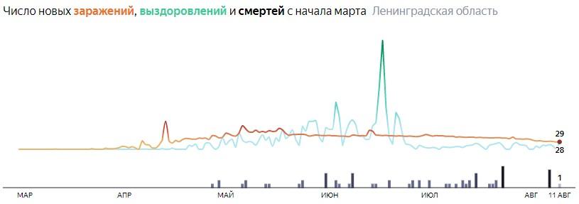 Ситуация с распространением КОВИД-вируса в ЛО по дням статистика в динамике на 11 августа 2020 года