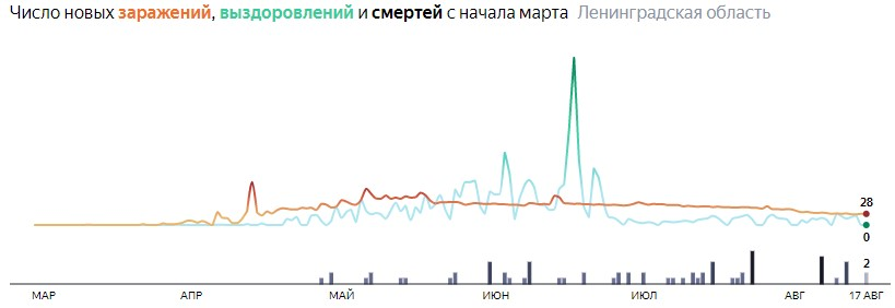 Ситуация с распространением КОВИД-вируса в ЛО по дням статистика в динамике на 17 августа 2020 года