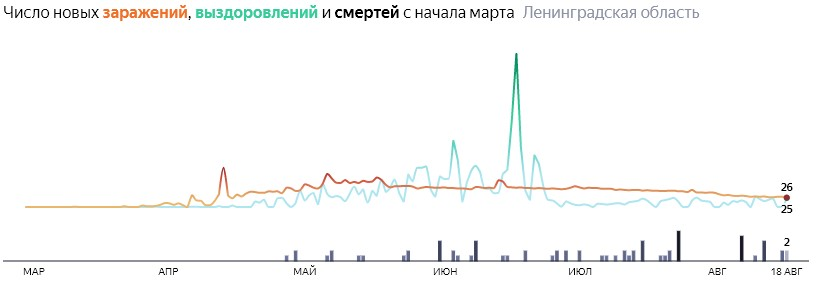 Ситуация с распространением КОВИД-вируса в ЛО по дням статистика в динамике на 18 августа 2020 года
