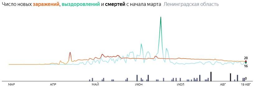 Ситуация с распространением КОВИД-вируса в ЛО по дням статистика в динамике на 19 августа 2020 года