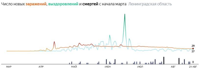 Ситуация с распространением КОВИД-вируса в ЛО по дням статистика в динамике на 22 августа 2020 года