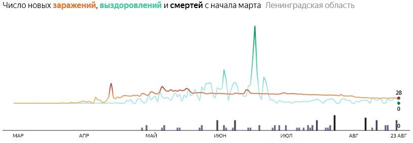 Ситуация с распространением КОВИД-вируса в ЛО по дням статистика в динамике на 23 августа 2020 года