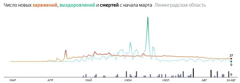Ситуация с распространением КОВИД-вируса в ЛО по дням статистика в динамике на 24 августа 2020 года