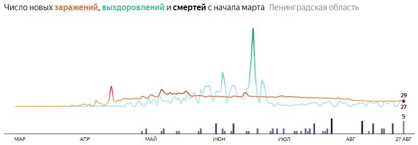 Коронавирус в Ленинградской области 27 августа: сколько заболевших на сегодня и последние новости