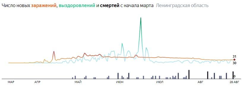 Ситуация с распространением КОВИД-вируса в ЛО по дням статистика в динамике на 28 августа 2020 года