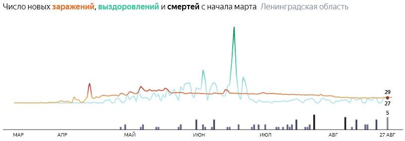 Ситуация с распространением КОВИД-вируса в ЛО по дням статистика в динамике на 29 августа 2020 года