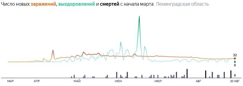 Ситуация с распространением КОВИД-вируса в ЛО по дням статистика в динамике на 30 августа 2020 года