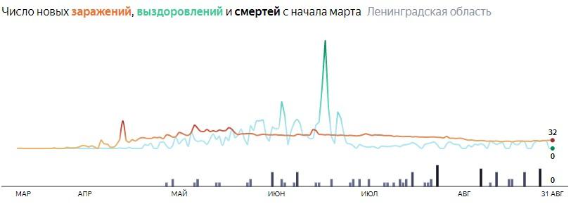 Ситуация с распространением КОВИД-вируса в ЛО по дням статистика в динамике на 1 сентября 2020 года