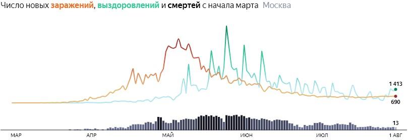 Ситуация с распространением КОВИДа в МСК по дням статистика в динамике на 1 августа 2020 года