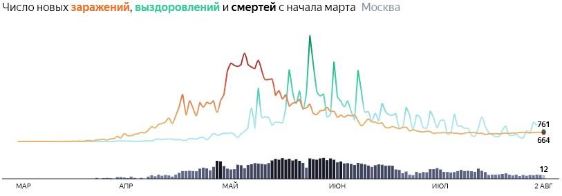 Ситуация с распространением КОВИДа в МСК по дням статистика в динамике на 2 августа 2020 года
