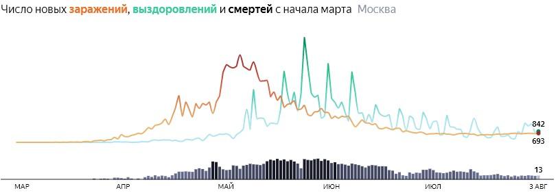 Ситуация с распространением КОВИДа в МСК по дням статистика в динамике на 3 августа 2020 года