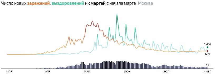 Ситуация с распространением КОВИДа в МСК по дням статистика в динамике на 4 августа 2020 года