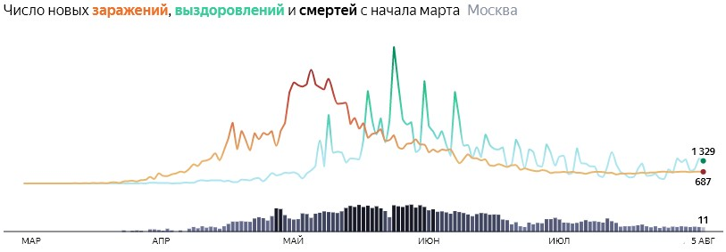 Ситуация с распространением КОВИДа в МСК по дням статистика в динамике на 5 августа 2020 года