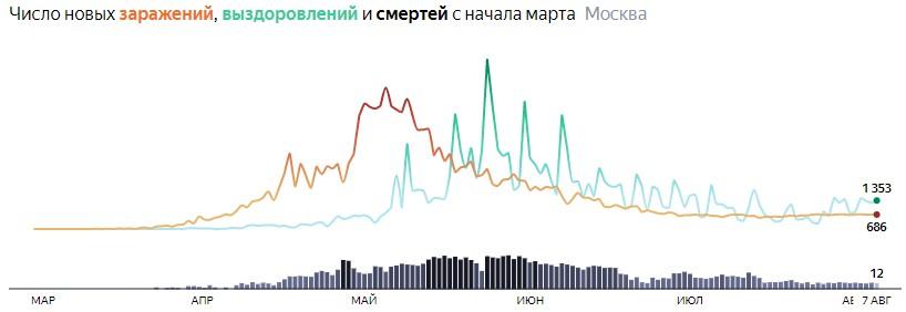 Ситуация с распространением КОВИДа в МСК по дням статистика в динамике на 7 августа 2020 года