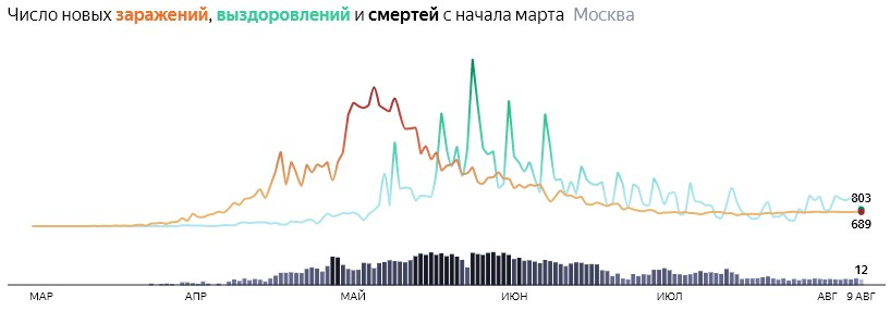 Ситуация с распространением КОВИДа в МСК по дням статистика в динамике на 9 августа 2020 года