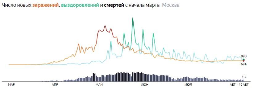 Ситуация с распространением КОВИДа в МСК по дням статистика в динамике на 10 августа 2020 года