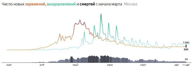 Ситуация с распространением КОВИДа в МСК по дням статистика в динамике на 11 августа 2020 года