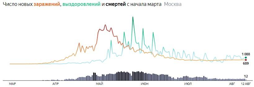 Ситуация с распространением КОВИДа в МСК по дням статистика в динамике на 12 августа 2020 года
