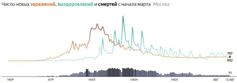 Ситуация с распространением КОВИДа в МСК по дням статистика в динамике на 13 августа 2020 года