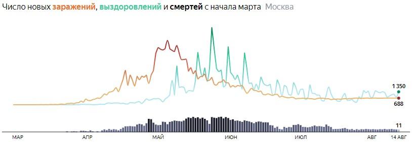 Ситуация с распространением КОВИДа в МСК по дням статистика в динамике на 14 августа 2020 года