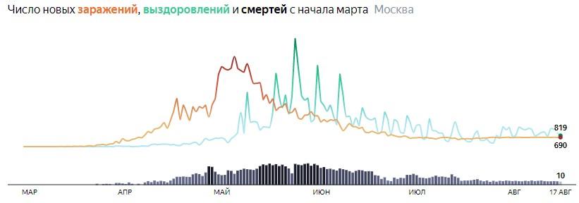 Ситуация с распространением КОВИДа в МСК по дням статистика в динамике на 17 августа 2020 года