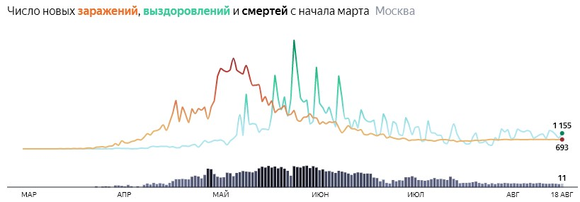 Ситуация с распространением КОВИДа в МСК по дням статистика в динамике на 18 августа 2020 года